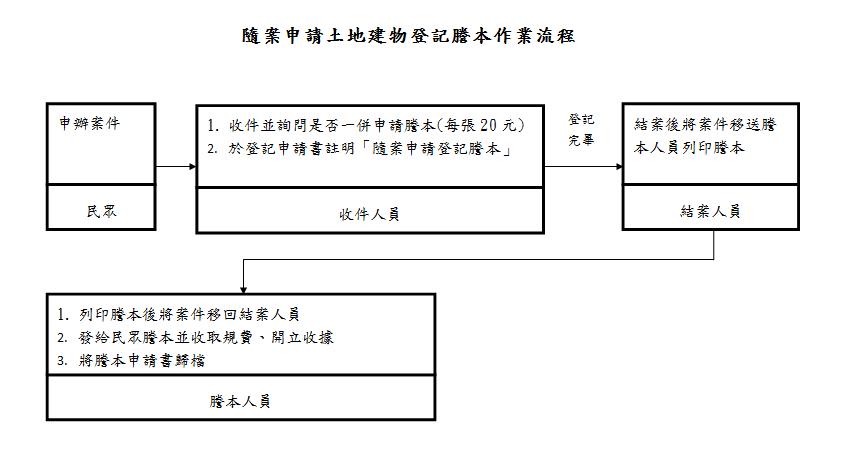 隨案申請謄本作業流程圖